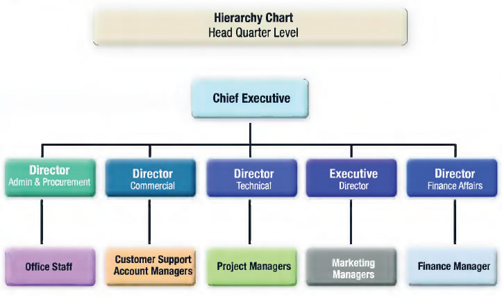 importance of organization chart As you probably already know, an org chart (organizational chart) is a  is important—not just for employees, but for an entire organization.